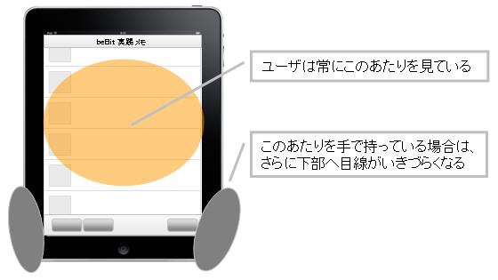 iPadはPCと比べて注視できるエリアは狭い