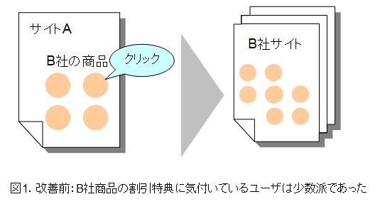 図1.改善前:B社商品の割引特典に気付いているユーザは少数派であった