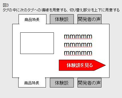 図3 タブの中に次のタブへの導線を用意する、切り替え部分を上下に用意する